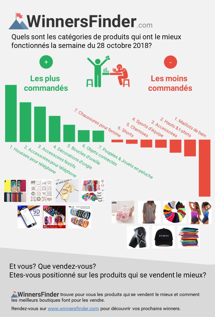 Dropshipping - Quels sont les produits les plus vendus ?